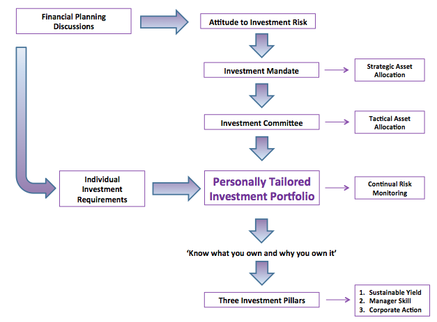 how to start an investment management firm